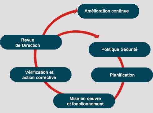 structure de l' OHSAS